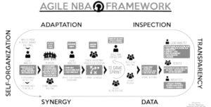Agile NBA pic